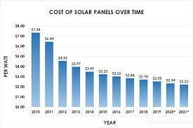 2021 Solar Panel Costs