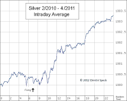 Can The New Silver Fix End The Ongoing Silver Price