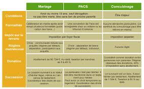 Comparatif Mariage Pacs Concubinage Notaires De France Droit Civil Les Effets Du Mariage