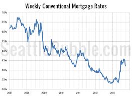 Average Mortgage Current Average Mortgage Rates