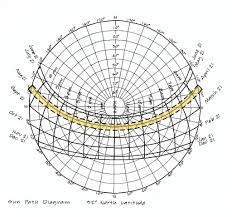 Are 5 0 How To Read Sun Path Diagrams Hyperfine Architecture