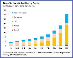Subsidy Chart 2017 For Richer Not Poorer Energy Subsidies In India Imf Blog