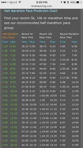 Marathon Pace Predictor Chart Pace Conversion Chart Half Marathon Training Plan Half
