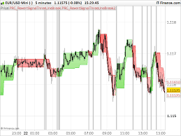 Reversal Signal Threelinebreak Indicators Prorealtime