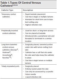 Etiology And Pathophysiology Central Venous Catheters Infection