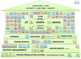 Toyota Process Flow Chart Toyota Production System Idea Lean Process Improvement