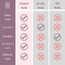 Fake Nail Type Chart Dipped Nails Vs Gel Nails Vs Acrylic What Is Better
