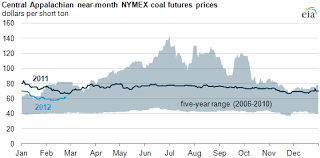 Nymex Price Chart Eastern U S Coal Futures Prices Down In Early 2012 Today