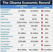 Doug Ross Journal Chart O The Week The Obama Economic