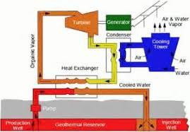similiar geothermal plant schematic diagram keywords geothermal power plant block diagram trailer wiring diagram