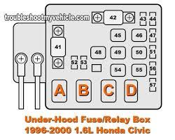 1996 2000 1 6l honda civic (dx, ex, lx) under hood fuse box car 2000 Honda Civic Fuse Box 1996 2000 1 6l honda civic (dx, ex, lx) under hood fuse box car with 2000 honda civic fuse box 2000 honda civic fuse box diagram
