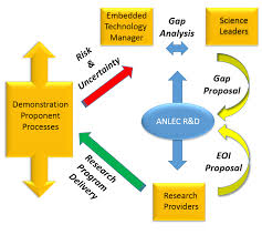 Research Program Process Integrity Flow Chart Download