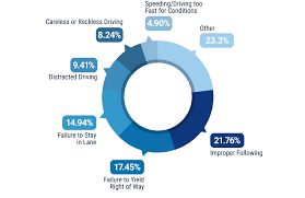 Chart Of Texting And Driving Statistics A Guide To Tennessees Distracted Driving Laws Trusted Choice
