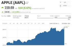 Aapl Stock Quote Real Time Endearing Apple Hits A Record High After Custom Aapl Stock Quote Real Time