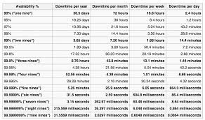 Uptime Percentage Chart Improve Uptime With Error Prevention And Awareness Product