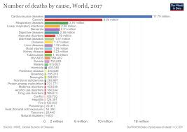 Causes Of Death Our World In Data