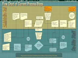 Timesheet Process Flow Chart Proposal For Revised Timesheet And Status Report Entry