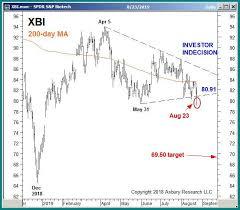 Xbi Chart Chart Of The Week Intermarket Relationships Spdr S P