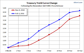 Treasury Yield Curve Chart Treasury Yield Curve Chart Inverted Means Inflation Yield