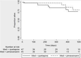 Rytary Conversion Chart Pimavanserin Versus Quetiapine For The Treatment Of