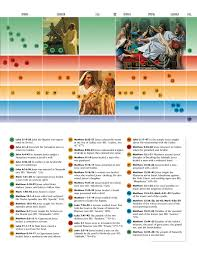 New Testament Times At A Glance Chart 1 The Life Of Jesus