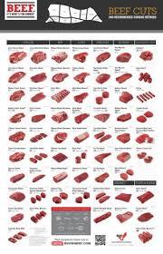 Human Meat Cuts Chart Retail