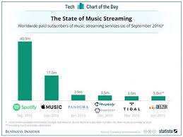 Apple Music Charts Worldwide Pandora Has A Long Way To Go To Catch Spotify And Apple