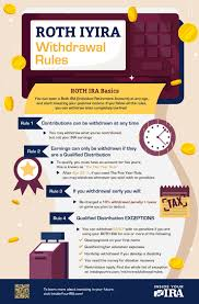 2019 Roth Ira Withdrawal Rules Infographic Roth Ira Roth