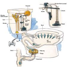 inside parts of a toilet tank. how to replace toilet flapper fix a zipper mansfield running repair cracked tank inside parts of