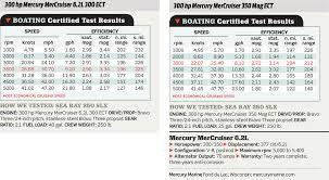 Mercruiser 6 2l 300 350 Ect Boating Magazine
