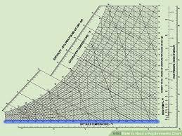 Psychrometric Chart Celsius Www Bedowntowndaytona Com