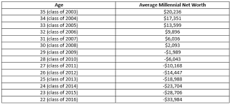 Net Worth By Age Chart Savings Benchmarks For Net Worth Retirement And College