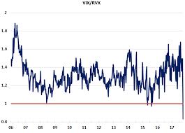 Vix Vxv Ratio Chart Great Chart Relative Implied Volatility Vix Rvx Ratio