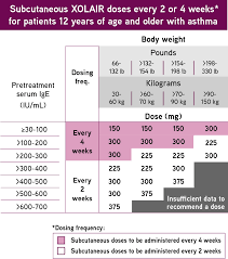 Dosing For Allergic Asthma And Ciu Xolair Omalizumab