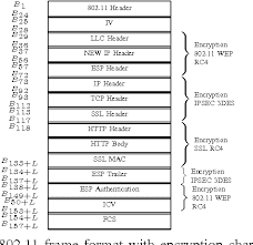 802 11 frame format figure 2 from cross layer secrecy design on tcp ip and 802 11 for