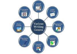 Which Writing Genres Are Covered In The Ielts And Cambridge