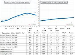 Golf Shaft Tipping Chart Grafalloy Golf Shaft Reviews 2019