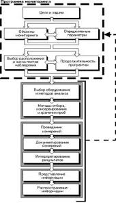 Реферат Государственный мониторинг земель com Банк  Общая последовательность разработки и осуществления схемы мониторинга представлена на рис 1 2 1