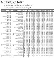 Free Conversion Chart For Metric System Metric Table Unitive Info