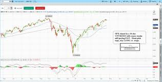 Learn Stock Chart Technical Analysis Stock Chart Patterns Learn Stock Trading Chart Patterns To Trade