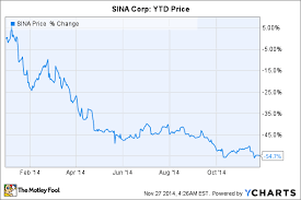 Sina Corps Stock Crashed 55 In 2014 Can It Bounce Back In