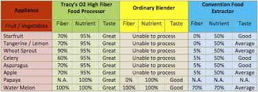 Fibre Diet Chart Tracy Juice Culture Tracys Secret