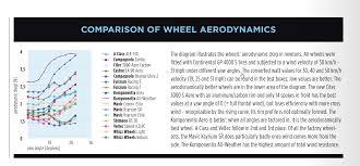 Aeroweenie Com Aero Data Compendium