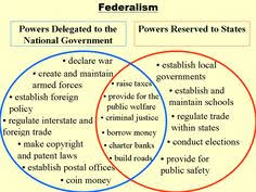 The Federal In Federalism Venn Diagram Answers 10 Best Unit One Government Objectives Mastery Project Images The