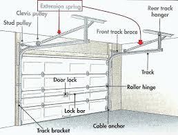 torsion springs for garage door garage door torsion spring repair kit unique winding bars garage door