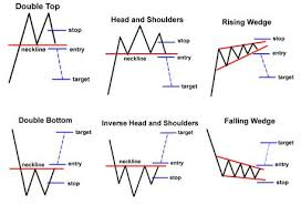 Chart Pattern Trader Enchanting Chart Pattern Trader Seatledavidjoelco