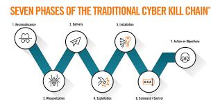 Cyber Kill Chain Alert Logic Report Reveals New Killchain Efficiencies And Cyber