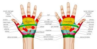 Hand Reflexology The Ultimate Guide To Hand Reflexology