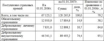 Развитие страхования ответственности в Казахстане на примере АО СК  ПРОБЛЕМЫ РАЗВИТИЯ СТРАХОВАНИЯ ОТВЕТСТВЕННОСТИ И ПУТИ ИХ РЕШЕНИЯ