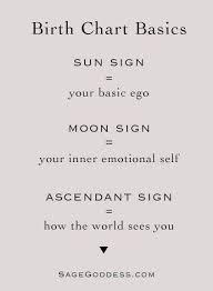 Nirayana Birth Chart Sun Sign Moon Sign Ascendant Scorpio Ascendant What Is